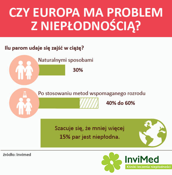 klinika-leczenia-nieplodnosci-infografika1